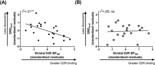 Striatal D2 Receptor Binding Relates to Delayed Reward Discounting in Obese but not Non-obese Individuals.(A) In obese individuals, higher striatal D2 receptor binding related to preference for a smaller, immediate monetary reward over a larger but delayed reward. (B) This relationship was not observed in non-obese individuals. Data points are standardized residuals of variables after controlling for age, gender, education, and ethnicity. DRDAuC, area under the curve for delayed reward discounting; D2R BPND, dopamine D2 receptor specific binding.