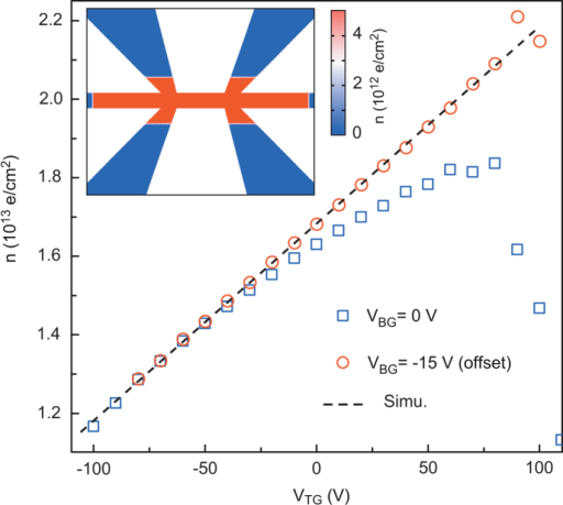Hall effect and carrier density.Carrier density (n) extracted from the slope of the Hall voltage (VH) at 4 T as a function of VTG for two different back-gate voltages (VBG). The curve at VBG = −15 V is offset to match the curve at VBG = 0 V at negative top-gate voltages. The dashed line was obtained from numerical simulations on the carrier density, assuming a dielectric constant  for the Si3N4 layer. Inset: example of a numerical simulation of the charge carrier distribution in the device for VBG = 0 V and VTG = 10 V.