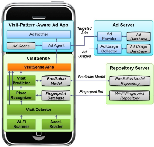 System architecture of VisitSense.
