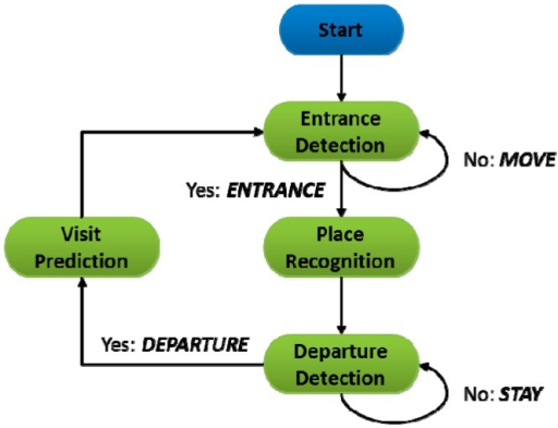 Overview of VisitSense operation.