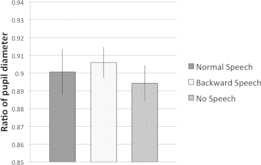 Results of Experiment 2.Changes of pupil diameter during the speech period. Bars represent the average ratio of infants' pupil size during the period of the presentation of the female speaker in the different auditory (Speech, Backward Speech and No Speech) conditions. Error bars indicate SEM.