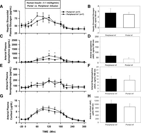 Arterial plasma concentrations and ΔAUC for glucagon (A and B), epinephrine (C and D), norepinephrine (E and F), and cortisol (G and H) for Pr1 in 18-h-fasted dogs during the basal (−20 to 0 min), experimental (0 to 180 min), and recovery (180 to 300 min) periods (mean ± SEM). *P < 0.05 between groups. Inf, infusion.