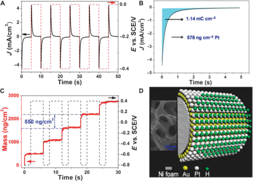 Sequential deposition of Pt monoatomic layers by pulsed electrodeposition in a pH 4 solution.(A) Current density and potential versus time plot for Pt monolayer deposition on 3D Ni foam substrate using the sequential technique. (B) Mass and potential change during the sequential deposition of Pt monolayers using QCM on an Au-coated quartz crystal substrate. (C) Voltammetry curve for the deposition of Pt on the Au NF/Ni foam surface by using a pulsed potential waveform in 0.5 M NaCl and 3 mM K2PtCl4 solution. Sweep rate, 50 mV s−1. (D) Illustration of self-terminating Pt deposition. Inset: Scanning electron microscopy image of Ni foam.