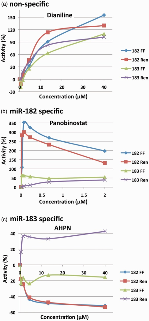 Dose–response curves. (a) The non-specific response of Dianiline across five concentrations. (b) The miRNA-182 specific response of Panobinostat. (c) The miRNA-183 specific response of AHPN.