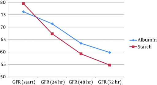 Changes of Postoperative Glumerolar Filteration Rate (GFR) in the Two Study Groups