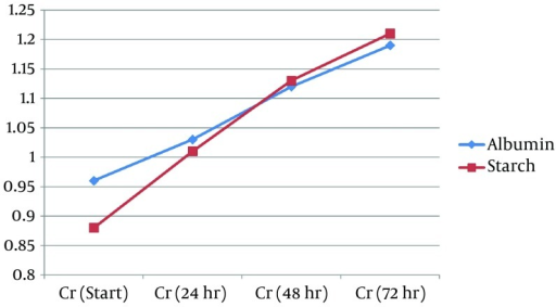 Changes of Postoperative Creatinine (Cr) Levels in the Two Study Groups