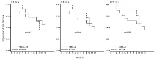 Time to tumor progression is not correlated with the ADCC activity. A cut-off of 10%, 6% and 4% cytotoxicity was arbitrarly chosen to discriminate between high and low levels ADCC at the three E:T ratios of 50:1, 25:1 and 12:1 respectively and a stratified PFS curve was created from these values. The pattern of the two curves and the Log-Rank test p values demonstrated that time to tumor progression was not correlated with the ADCC.