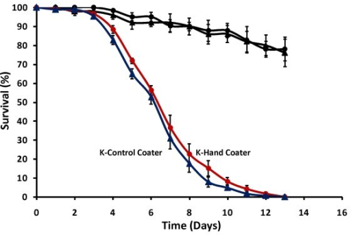 Effect of coater type. Cumulative daily proportional survival of An. gambiae s.s exposed for 3 hrs to controls (black) or 1 × 1011 viable B. bassiana spores/m2 coated manually with the K-Hand Coater (red) or mechanically with the K-Control Coater (blue). Data represent average ± SE survival of three replicates of 40 females.
