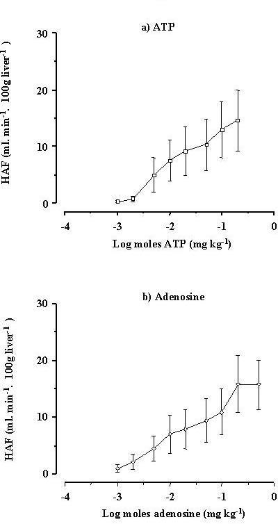 The effect of intra-portal injection of (a) ATP and (b) adenosine on changes in hepatic arterial flow (Δ HAF) in vivo. Both agents increased hepatic arterial flow in a dose-dependent manner. The error bars in the graphs represent the SE.