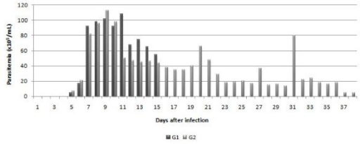 Mean parasitemia (×105 Trypanosomas/mL of blood) in goats infected experimentally with T. vivax (G1 and G2) as a function of the experimental period, in dpi.