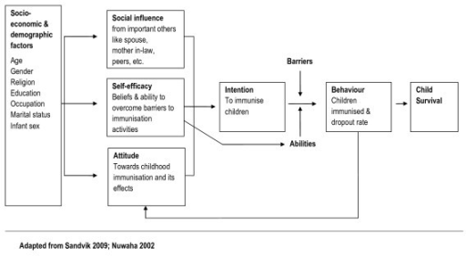 the impact of social physiological attitudes on the society In a third, web-based experiment, the double-edged sword: the effects of journalists' social media activities on audience perceptions of journalists and their news products, currently under .