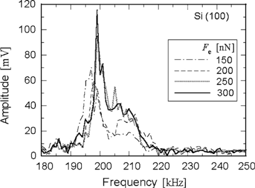 The spectra of the CM cantilever vibration in contact with silicon (100) when increasing the contact force (Fe).