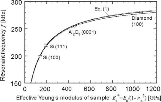 The theoretical curve, which relates the resonant frequency to the effective Young's modulus of a sample, fitted to the experimental data (ο) for the reference. The error bars and the broken curves indicate the 95% confidence regions, namely twice the standard deviations.
