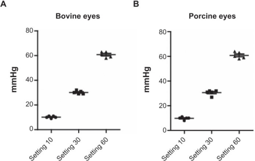 Validation of the instrument. Digital readout and correct application of intraocular pressure in bovine (A) and porcine (B) eyes was validated by applanation tonometry. Intraocular pressures across a range of 10–60 mmHg were accurately applied, with less than 2% variation in tonometry readings.