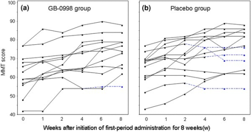 Time-courses of MMT scores of individual subjects for 8 weeks after initiation of first-period administration (a GB-0998 group, b placebo group). Broken lines indicate the time-courses after transfer to the second period in the cases of subjects who were transferred before the full 8 weeks in the first period