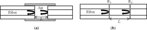 (a) Extrinsic FPI sensor made by forming an external air cavity, and (b) intrinsic FPI sensor formed by two reflecting components, R1 and R2, along a fiber.