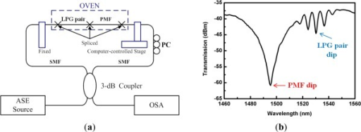 (a) Experimental setup of the Sagnac interferometric sensor combined with an LPG pair MZI sensor, and (b) the measured transmission spectrum [85]. It can measure temperature and strain simultaneously.