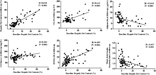 Correlations between baseline HFF (%) and HFF (%), CK-18, and metabolic parameters at follow-up.