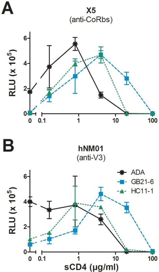 Virus capture assay shows that stable Env spikes are resistant to sCD4-induced inactivation.Wild-type ADA, GB21-6, and HC11-1 were pre-incubated with varying concentrations of sCD4 and then captured on microwells coated with either mAb X5 (A) or hNM01 (B). Unbound virus was washed away and the infectivity of the remaining virus was assessed using overlaid TZM-bl target cells. Experiments were performed in triplicate.