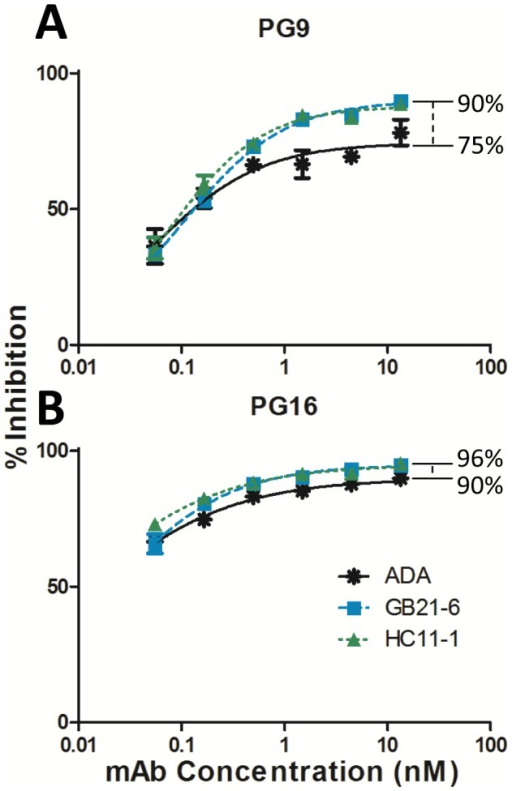 Stable HIV-1 Env mutants are more fully neutralized than wild-type ADA by mAbs PG9 and PG16.Viruses were pre-incubated with PG9 (A) or PG16 (B) for one hour, and then the mixture was overlaid onto TZM-bl target cells. Infectivity was measured 48 hours later. A representative experiment performed in triplicate is shown. Maximal percent inhibition (MPI) of the mAbs against each virus was calculated by non-linear regression of the neutralization curves.