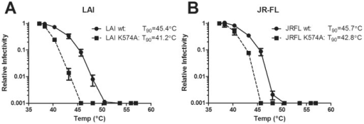 Substitution K574A in gp41 decreases the thermostability of HIV-1 functional Env.HIV-1 mutant K574A was tested for resistance to heat in either the LAI (A) or JR-FL (B) backgrounds relative to wild-type. Viruses were exposed to varying temperatures for one hour and assayed for infectivity using TZM-bl target cells. Results shown are the average of two experiments performed in duplicate.