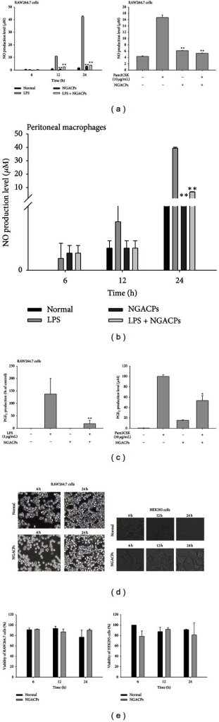 Effect of nanocurrent-generating ACPs (NGACPs) treatment on the production of inflammatory mediators. ((a), (b), and (c)) The levels of NO and PGE2 were determined using a Griess assay and EIA with culture supernatants from RAW264.7 cells or peritoneal macrophages that had been treated with NGACP and LPS (1 μg/mL) or pam3CSK (10 μg/mL) for 6 or 24 h (NO and PGE2, resp.). (d) Morphological alterations in RAW264.7 cells and HEK293 cells were photographed using a digital camera. (e) The viability of RAW264.7 and HEK293 cells was determined using an MTT assay. *P < 0.05 and **P < 0.01 compared to control.