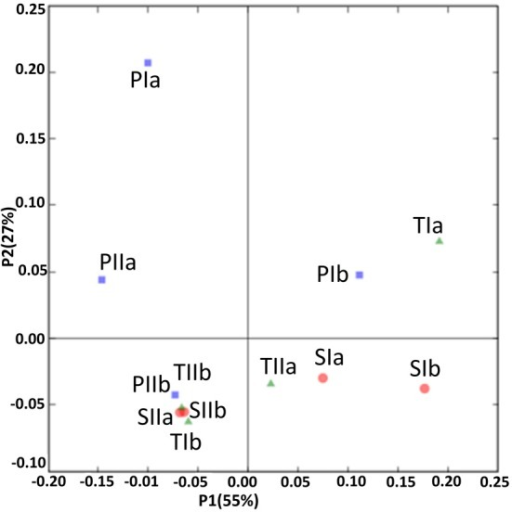 UniFrac analyses showing the PCA plots of methanogen communities based on sequence abundance data in the P. australis (P), S. alterniflora (S) and transition (T) stands. The sample names are as described in Figure 1.