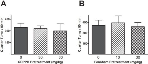 Effects of mGluR5 treatment on baseline locomotion in previously drug-naïve rats.CDPPB (A) or fenobam (B) was injected 30 min prior to locomotor testing. No significant effects were reported from the quarter turns collected over 90 min sessions.