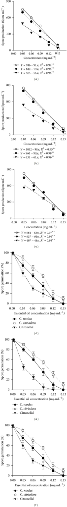 Effects of volatile compounds of C. nardus, C. citriodora, and the major constituent citronellal in the sporulation of P. grisea (a), Aspergillus spp. (b), and C. musae (c). Volatile effects of C. nardus, C. citriodora, and citronellal on spore germination (%) of P. grisea (d), Aspergillus spp. (e), and C. musae (f), 14 days after treatment.