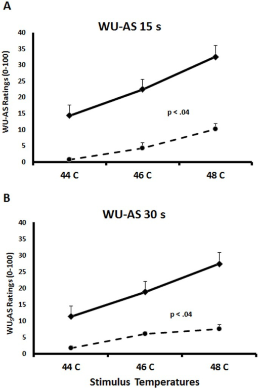 Average (SEM) WU-AS of NC and FM subjects at 15 s (A) and 30 s (B) after trains of 44°C, 46°C, and 48°C heat pulses to the hands.Ratings of WU-AS increased in NC (broken line) and FM subjects (solid line) with increasing WU heat stimulus intensity (all p<.001). WU-AS ratings at 15 s and 30 s increased significantly more with increasing temperatures in FM subjects than NC (all p<.04).