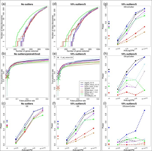 (a), (b) and (c) present FD, partial ROC (up to FP rate of 40%) and power plots (at each methods' 5% FDR) across several tested methods for datasets with no introduced outliers; (d), (e) and (f) show corresponding plots with datasets containing 10% outliers (i.e. 10% of genes have a single outlier) using 'S' method. (g), (h) and (i) split the results from panel (f) into three categories: features without outliers (g); outliers in the higher expression group (h); outliers in the lower expression group (i). All power results are shown as overall (single dot on the left of the plot) and split across five equally-sized average-log-CPM groups. The X on panels (b) and (e) highlights the achieved power (TP) according to each method's 5% FDR cutoff. Note that while panel (g) presents the situation with no outliers, there are outliers present in other features within the dataset and is therefore different from panel (c).