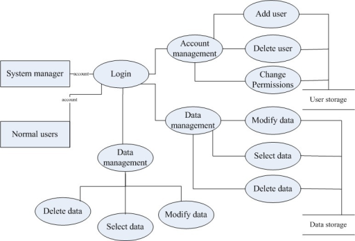 Data Flow Diagram Of Database Management.