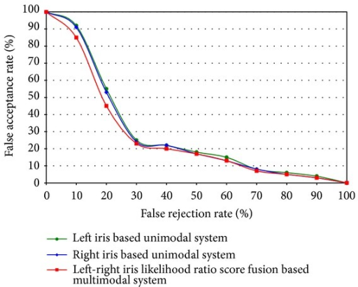 Results of comparison among unimodal left iris, unimodal right iris, and multimodal left-right iris recognition system.