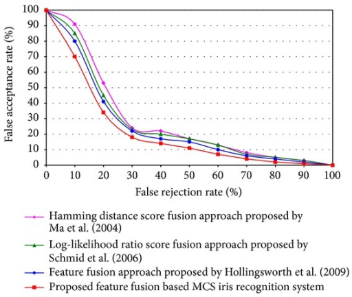 Performance comparison between proposed and different existing approaches of multimodal iris recognition.
