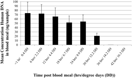 Human DNA concentration in mosquitoes over time expressed in hours and degree days (DD) for Ae. aegypti blood meals.DD estimates were calculated as described previously [20].