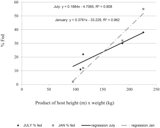 Regression of female Ae. aegypti feeding on hosts of known mass (product of height×weight) in large field cage studies (July and January 2003).
