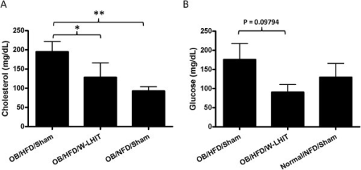 Effect of W-LHIT on blood cholesterol and glucose levels of older obese mice in experiment 2. A. Cholesterol levels and B. Glucose levels in W-LHIT treated and sham-treated older obese mice and normal controls. Data are expressed as Mean ± S.D. *p < 0.05; **p < 0.01 (n ≥ 4).