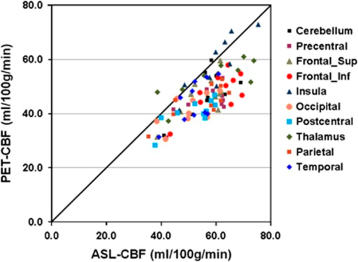 Regional comparison of PET-CBF and ASL-CBF measured across the 10 subjects in eight cortical volumes of interest, the thalamus and the cerebellum. ASL, arterial spin labeling; CBF, cerebral blood flow; PET, positron emission tomography.