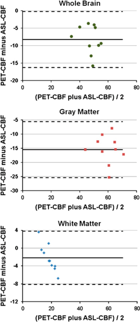 Bland–Altman plots of differences between PET-CBF and ASL-CBF volume of interest averages of CBF in the whole brain, gray matter, and white matter of the 10 subjects. The average difference is indicated by the solid line, whereas the dashed lines represent the ±2 standard deviations. ASL, arterial spin labeling; CBF, cerebral blood flow; PET, positron emission tomography.