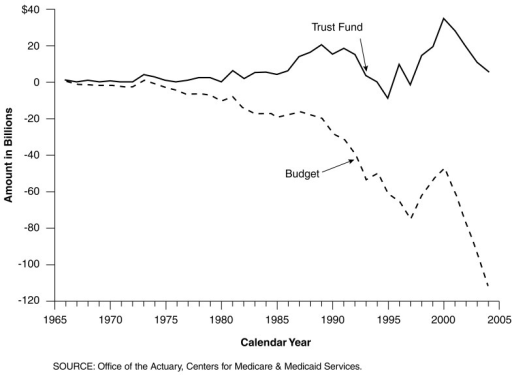 Total Medicare Income Less Expenditures Based on Both the Trust Fund Perspective and the Budget Perspective: Calendar Years 1966 to 2004