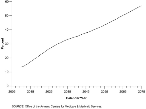 Medicare General Revenue as a Percent of Federal Income Tax Revenue: Selected Calendar Years, 2005-2075