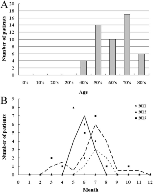 Surveillance results for SFTS in Daishan, Zhejiang Province.A: Age distribution of diagnosed SFTS patients in Daishan from 2011 to 2014. B: Seasonality distribution of identified SFTSV infection cases in Daishan from 2011 to 2013.