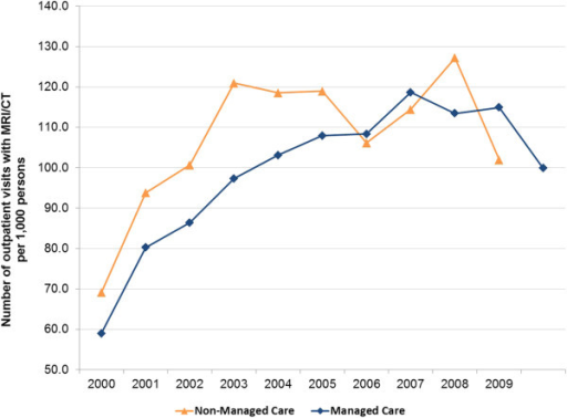 Imaging utilization rate, by year and managed care participation.