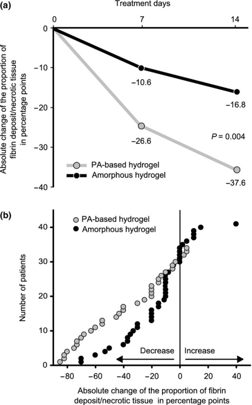 Absolute decrease in fibrin and necrotic tissue (a). Cumulative distribution of the absolute change in the amount of fibrin and necrotic tissue at day 14 after treatment with either the PA-based hydrogel or the amorphous hydrogel (b). The graph representing the wounds treated with PA-based hydrogel is clearly shifted to the left compared to the graph representing wounds treated with the amorphous hydrogel. Each point represents one wound.