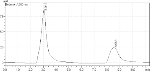 Typical chromatogram of a standard mixture of 16 μg/ml AZL (8.563 minutes), 20 μg/ml OLM (3.044 minutes).