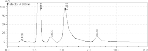 HPLC chromatogram of acidic degradation (1 N HCl) of the tablet solution after reflux 4 hr, AZL (8.460 minutes), OLM (3.041 minutes). The unknown degraded impurities appeared at 1.460, 3.909, and 5.263 minutes.