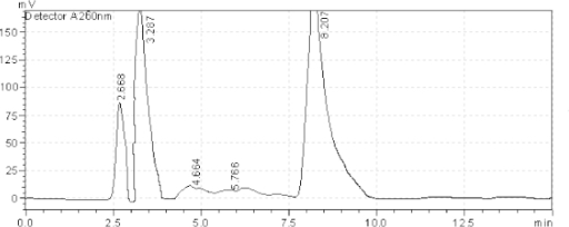 HPLC chromatogram of the tablet solution upon exposure to sunlight for 6 hours, AZL (8.207 minutes), OLM (3.287 minutes). The unknown degraded impurity appeared at 2.668, 4.664, and 5.766 minutes.