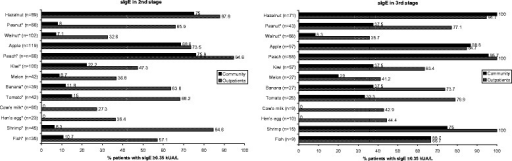 Percentage of positive sIgE in the community and outpatients with symptoms to the food in the 2nd stage (reported symptoms) and 3rd stage (reported symptoms and positive sIgE for at least 1 food) of the study. The number (n = ..) between brackets indicates the total number of the community and outpatients that reported symptoms to that respective priority food. *p-value <0.05.
