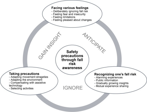 Three categories and one overall theme.A plausible model for development of safety precautions through fall risk awareness and related feelings in older community-dwelling women and men. Ignore, Gain insight and Anticipate are present throughout the intire process of becoming aware of fall risk.