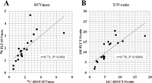 Linear regression analysis of the individual SUVmax (A) and T/N ratio (B) of the tumor between11C-4DST and18F-FLT. A highly significant correlation is observed between the individual SUV max of 11C-4DST and 18F-FLT (r = 0.71, P < 0.001) and T/N ratio of 11C-4DST and 18F-FLT (r = 0.79, P < 0.0001). 18F-FLT, 3′-deoxy-3′-[18F]fluorothymidine; 11C-4DST, 4′-[methyl-11C]thiothymidine; SUVmax, maximum standardized uptake value; T/N ratio, tumor-to-normal tissue uptake ratio.
